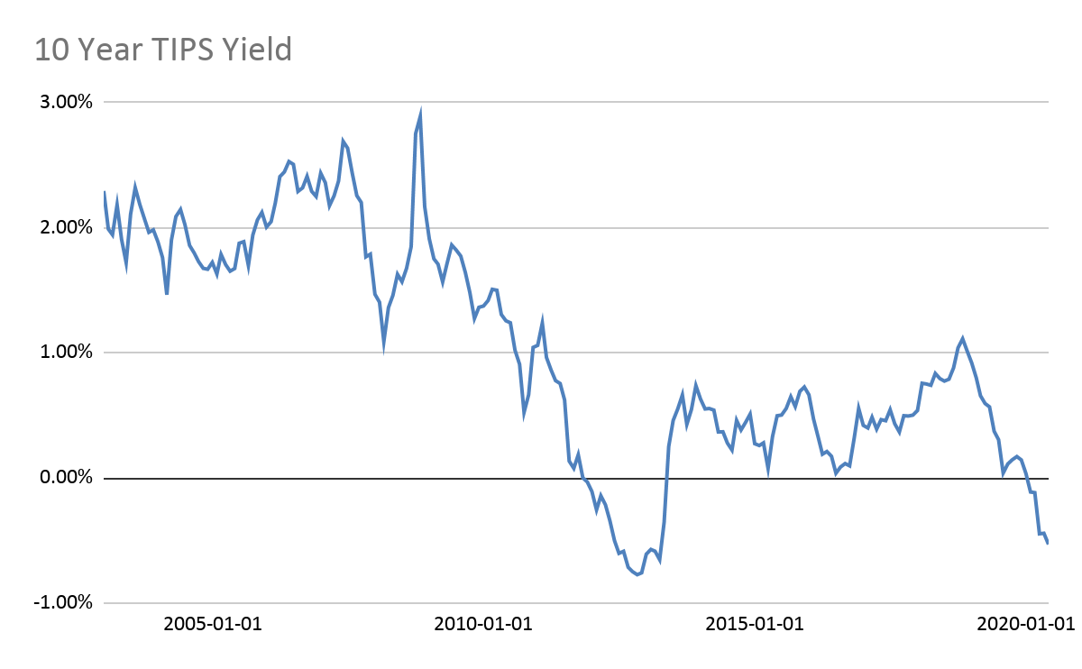 10 YEAR TIPS Yield became negative in 2020