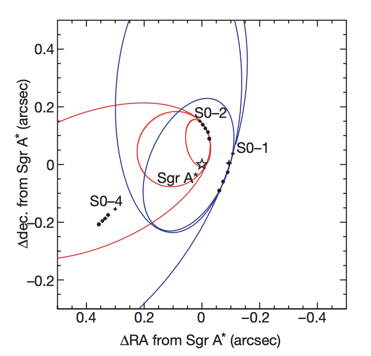 Dots tracing the position of stars around the galactic center. Axes are right ascension and declination (sky coordinates). 5 measurements per star, with superimposed ellipses of various sizes and eccentricities. Stars are labeled S0-2, S0-1, S0-4.