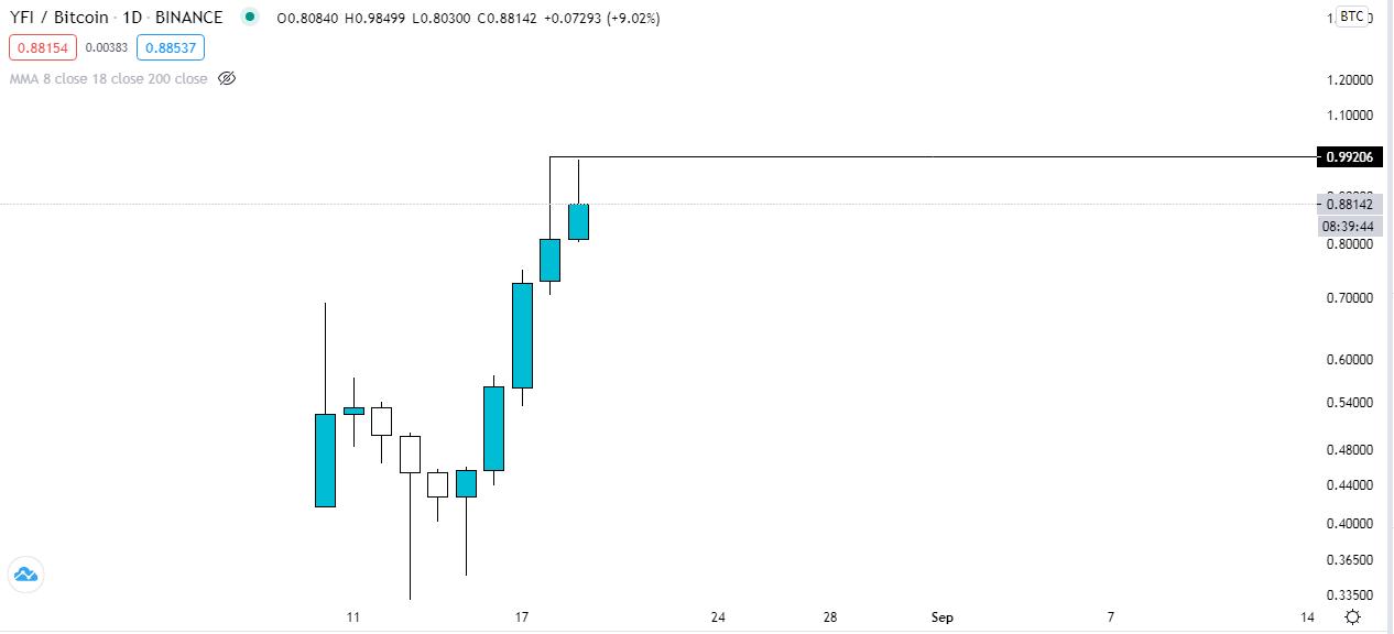 Gráfico del precio del token DeFi YFI frente al BTC. Fuente: TradingView