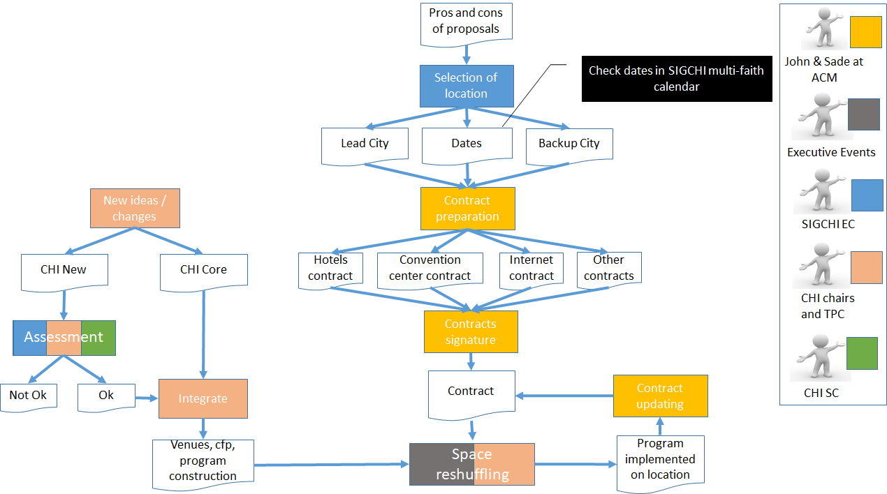 Flow chart describing the relationships between the EC, SC, EE, the CHI Chairs, and ACM from the site visits through the conference itself.