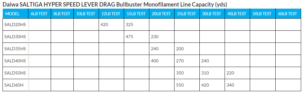 Monofilament Line Capacity For The Daiwa Saltiga Hyper Speed Level Drag Reel