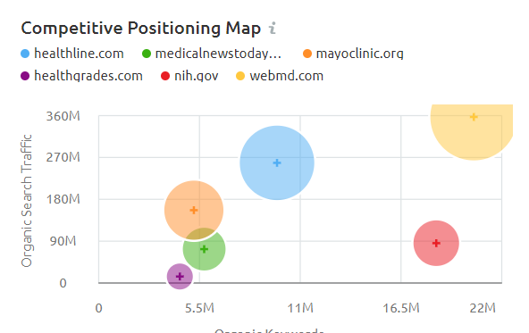 Competitive positioning map - SEMrush review