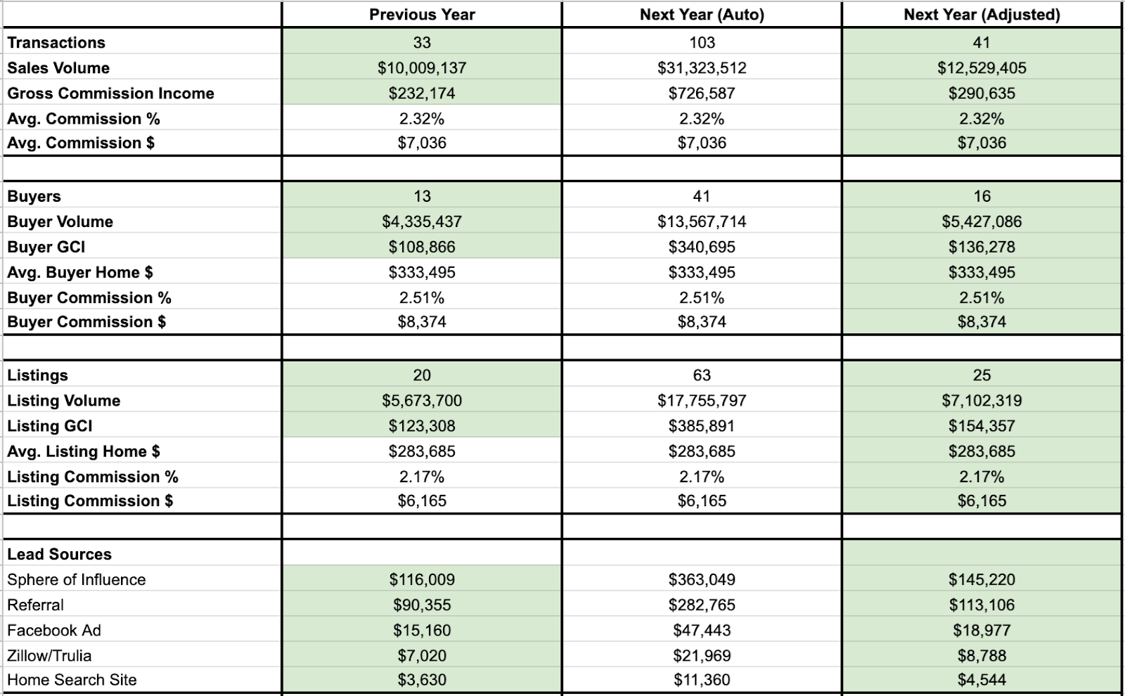A spreadsheet with different data