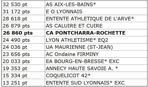 classement-equipes-excellence-1er-tour