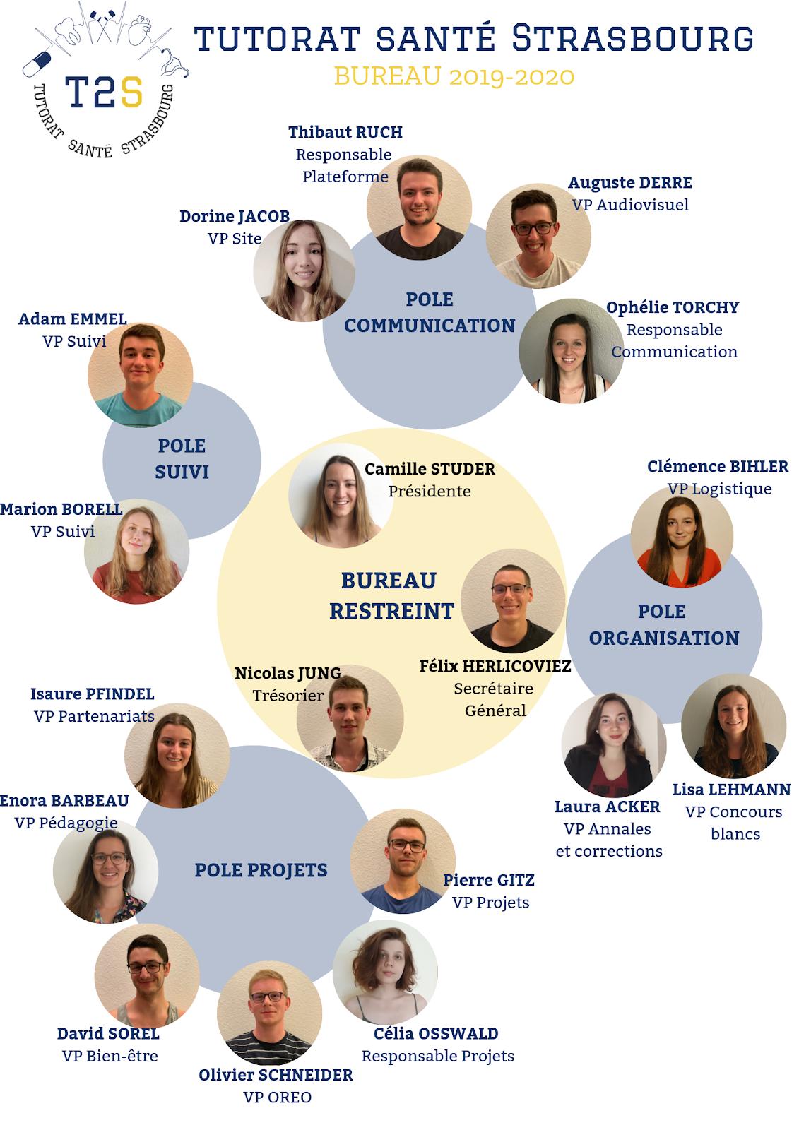 Bureau 2019-2020 du T2S