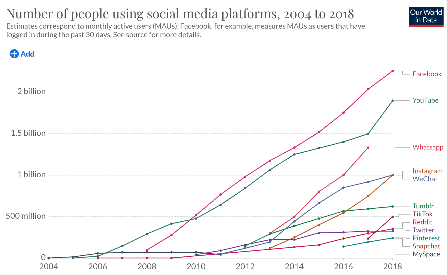 Our World in Data Number of People using social media platforms
