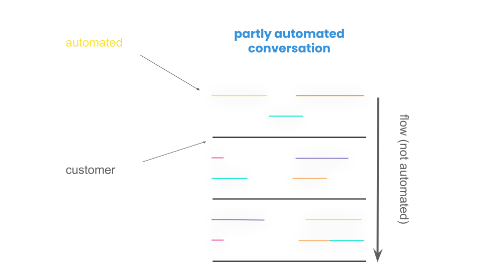 visualization of partly automating a unpredictable conversation