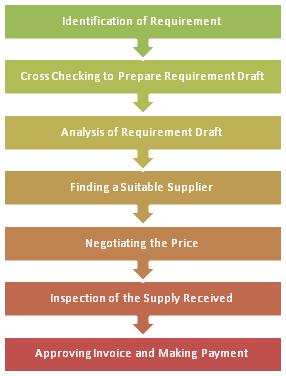 7 Steps of an Effective Procurement Process