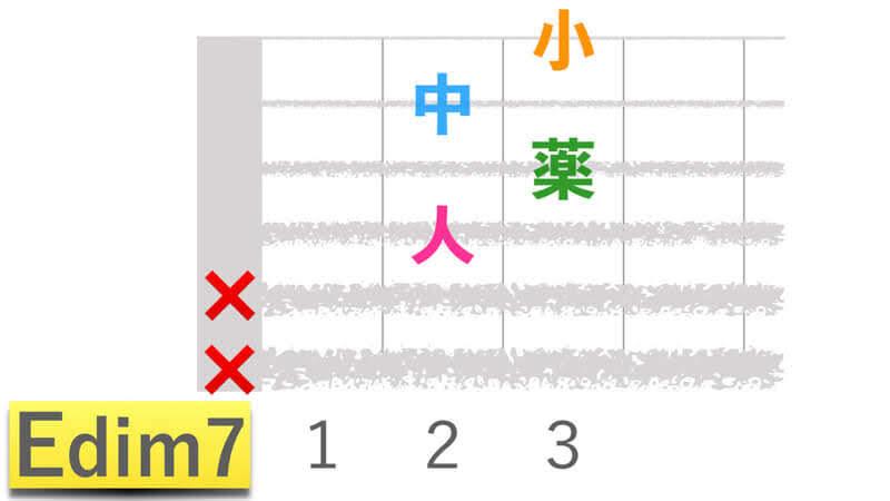 ギターコードEdim7イーディミニッシュセブンの押さえかたダイアグラム表