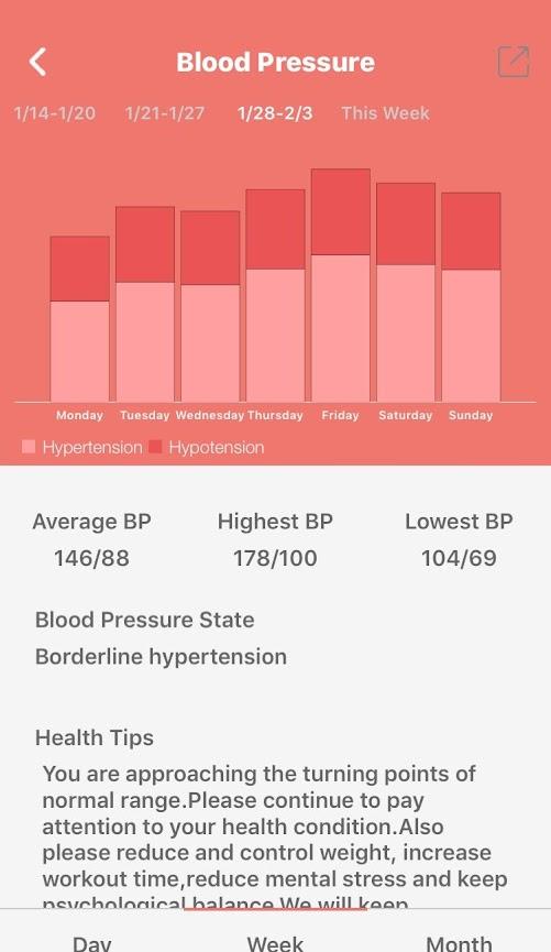 Wearfit Bloeddrukmeter Maandoverzicht
