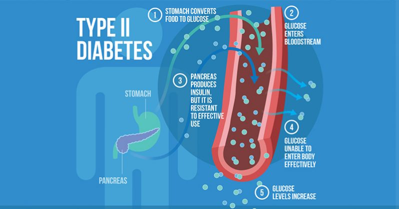 Major News Outlets Reporting: Type 2 diabetes can in fact be cured in four months