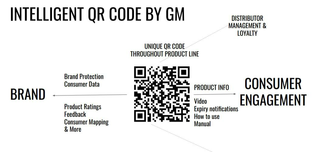 QR codes from genefied