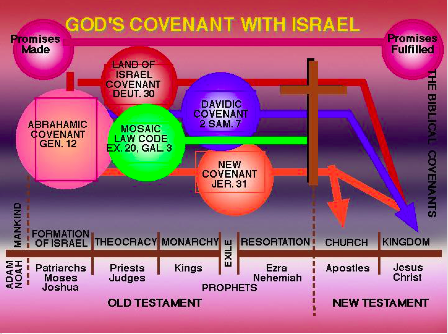 God's Covenant with Israel (Abrahamic & Mosaic)