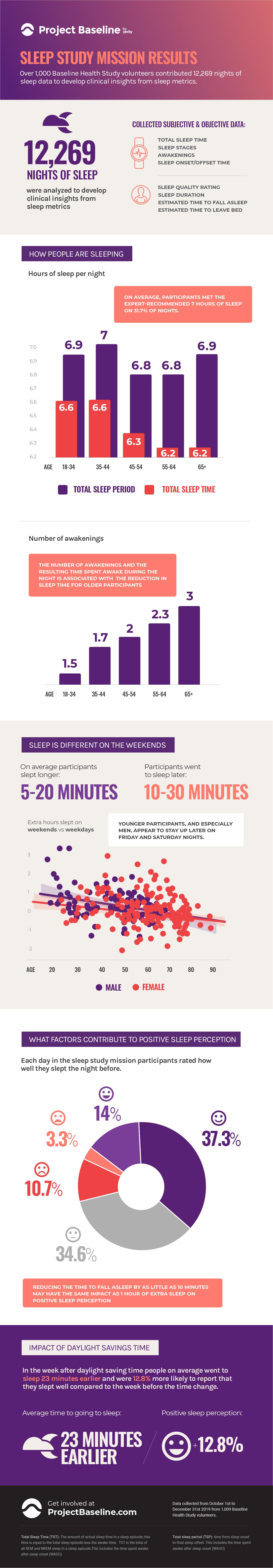 Baseline Sleep Mission infographics