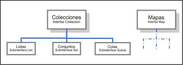 java colecciones objetos list collection set queue