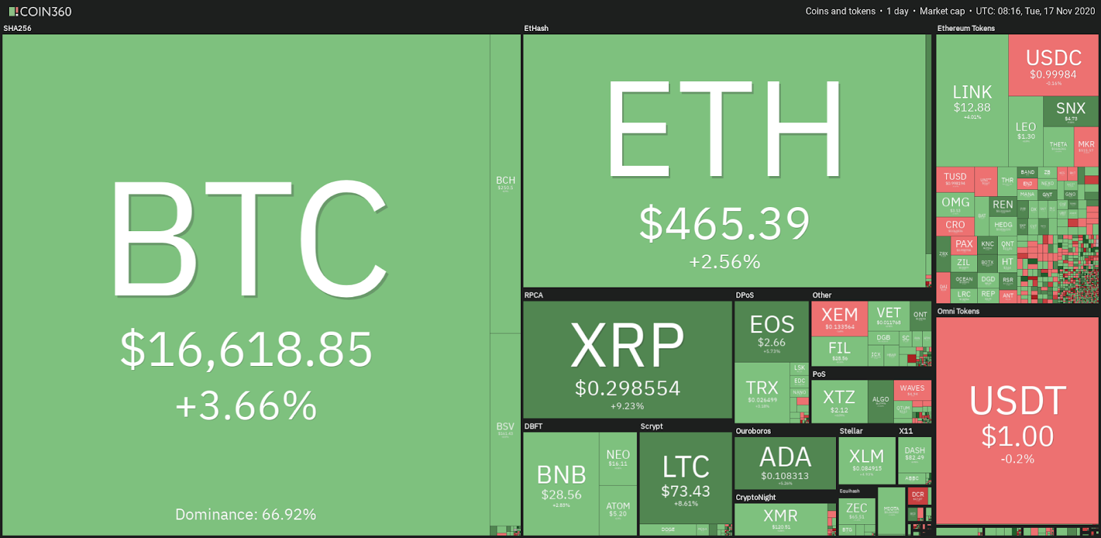 Top cryptocurrency price chart - 11/17