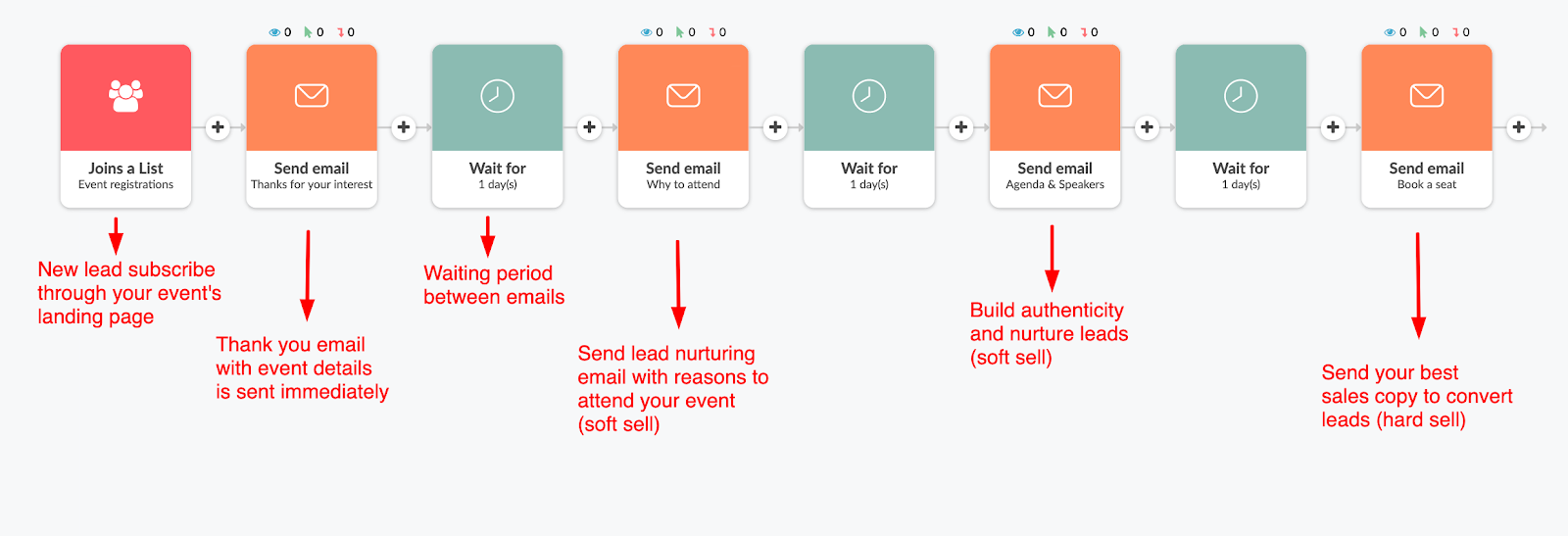 Email sales funnel example in Automizy