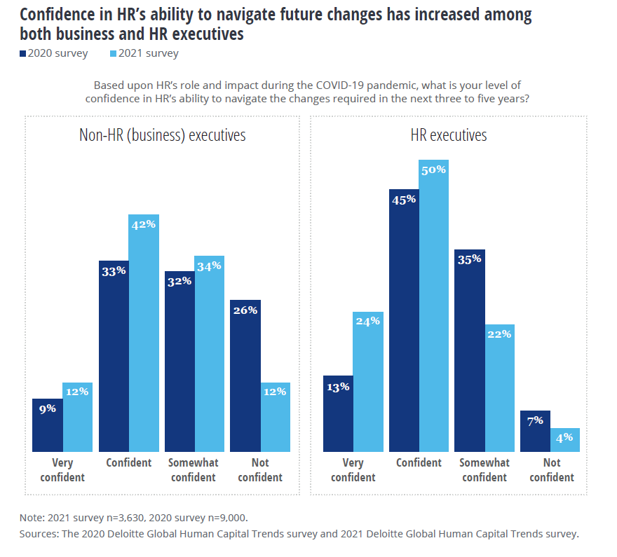 Confidence in HR's ability to navigate future changes has increased