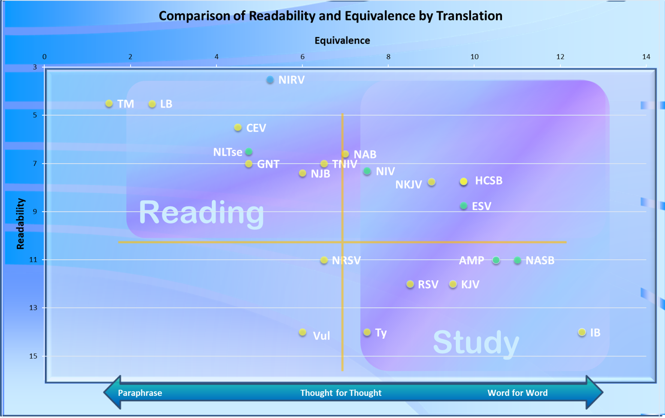Translation Equivalence and Readability
