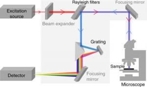 raman-spectometer