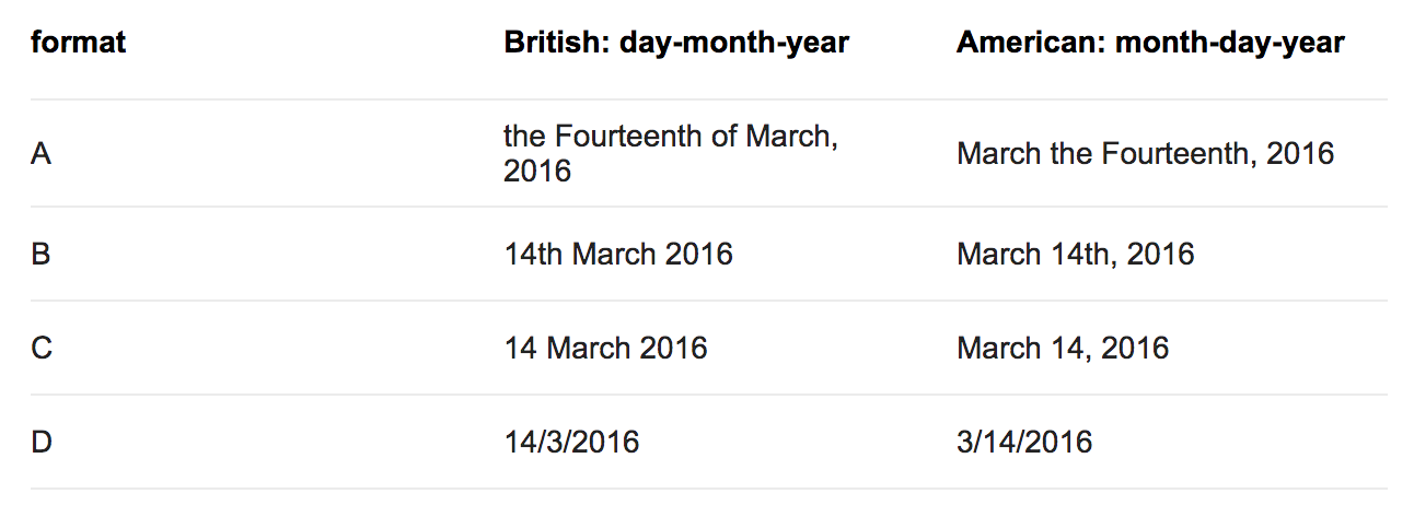 Example of the differences between date formats in English (British) and English (American)