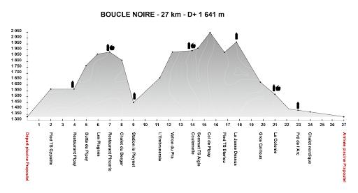 profil 27 km