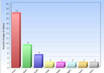 Statistiek bewijst:Tom Boonen is dé koning van het zand