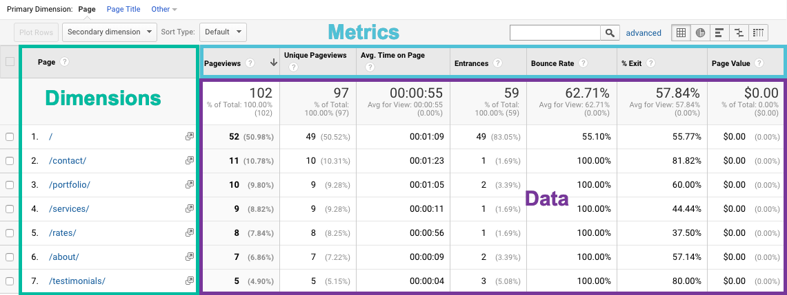 dimensions, metrics, and data in Google Analytics