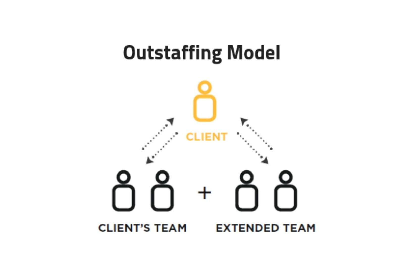 Outstaffing Model