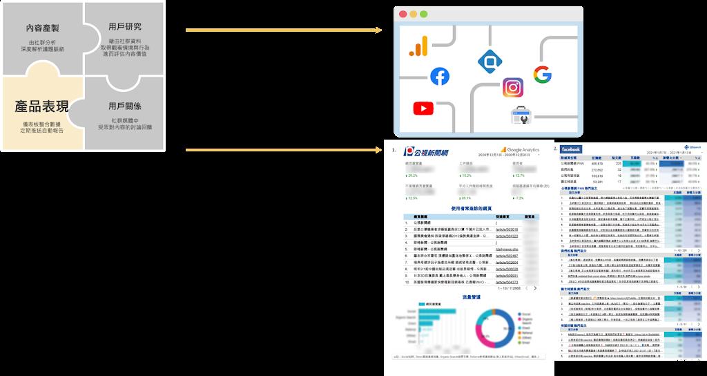 社群資料分析 達成媒體數位轉型_產品表現