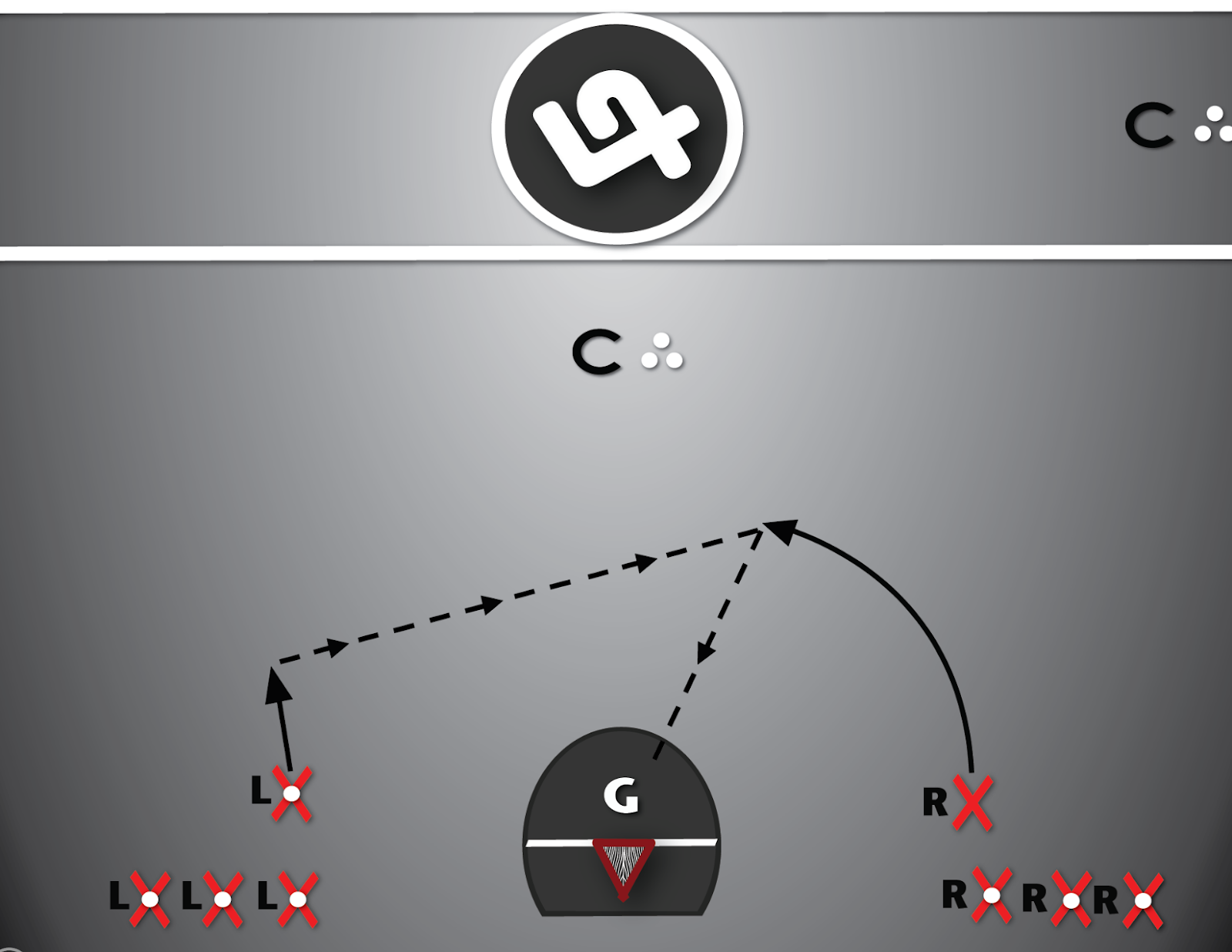 Lacrosse Shooting Drill #5, the catch and shoot (Dynamic) has player catching the pass on while running in an upwards arc and then shooting on net.