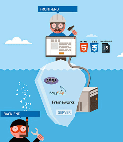 what you need to become a web developer