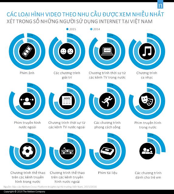 Các loại hình video theo nhu cầu được xem nhiều nhất