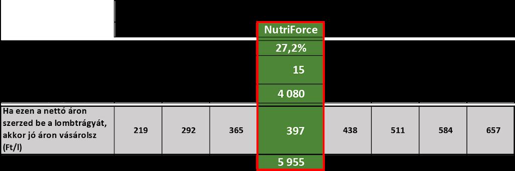 NutriForce versenytársak