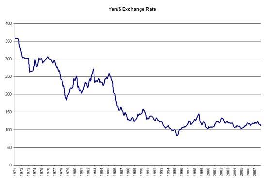 Fx rate yen dollar