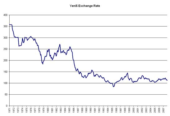 Korean Won(KRW) To Japanese Yen(JPY) Exchange Rates History