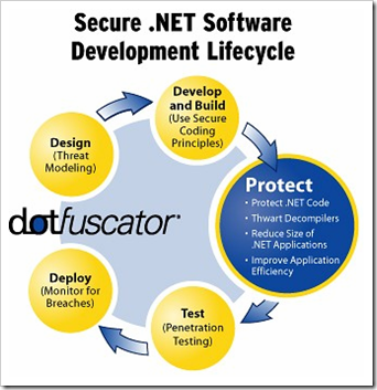 NET Obfuscation using Dotfuscator for Source Code Protection