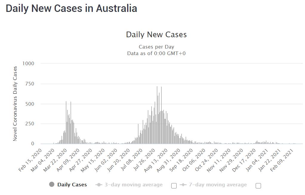 COVID-19 situation in Australia