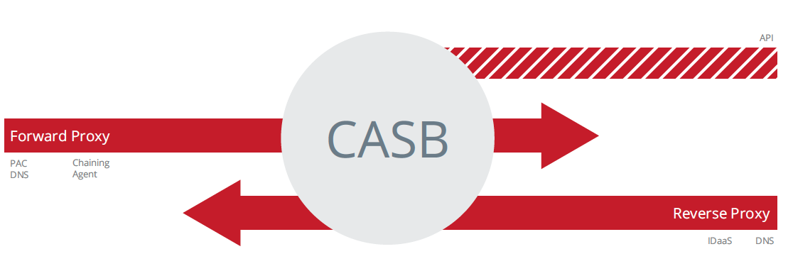 CASB Deployment Architectures. Source: McAfee
