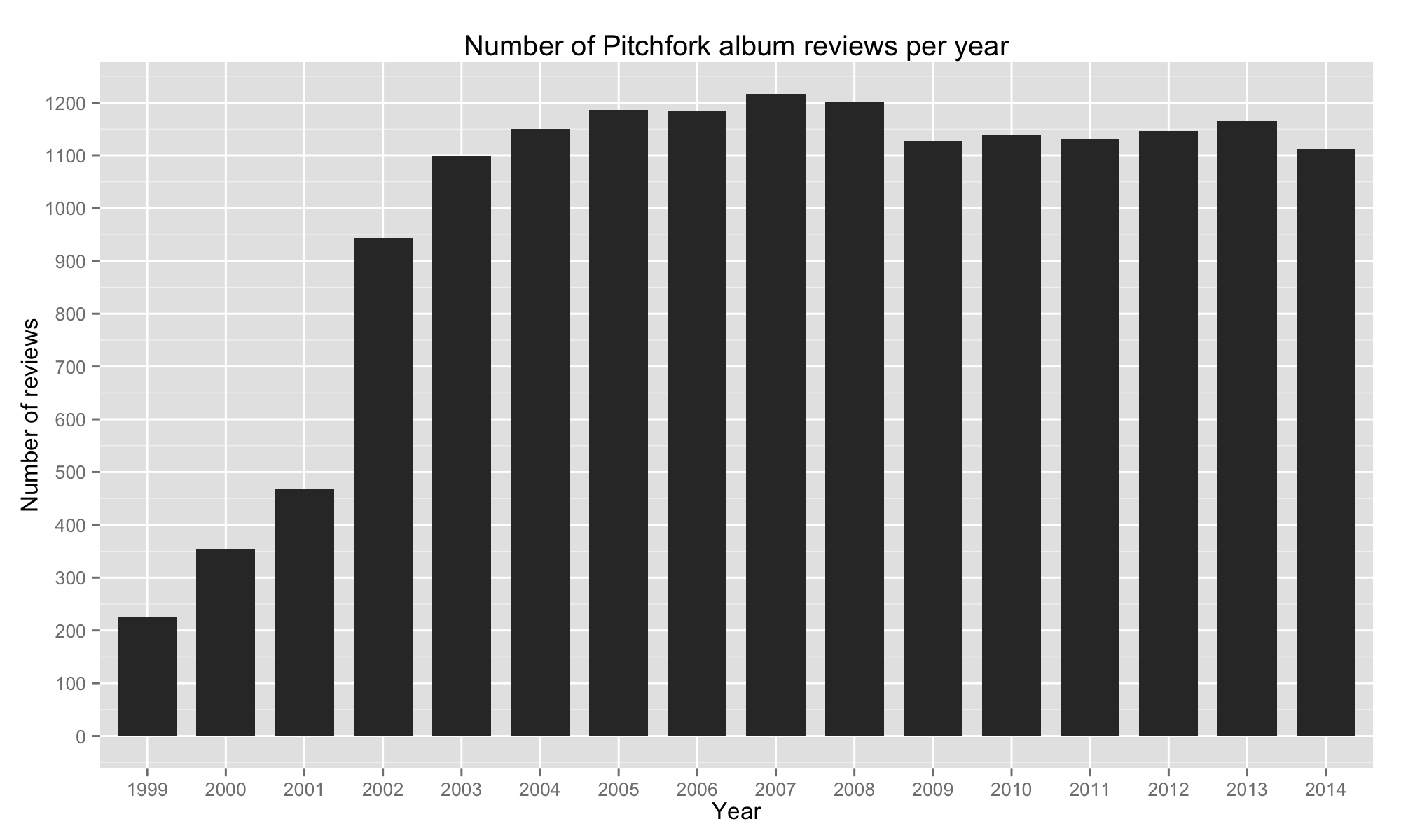 number of albums reviewed per year