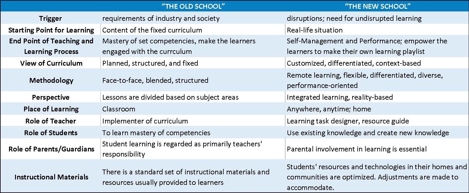 Opinion Old School To New School Transitioning Ph Schools To
