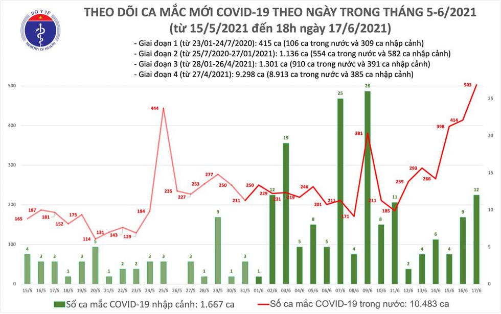 Tối 17-6: Thêm 136 ca COVID-19, TP.HCM và Bắc Giang mỗi nơi 62 ca - Ảnh 2.