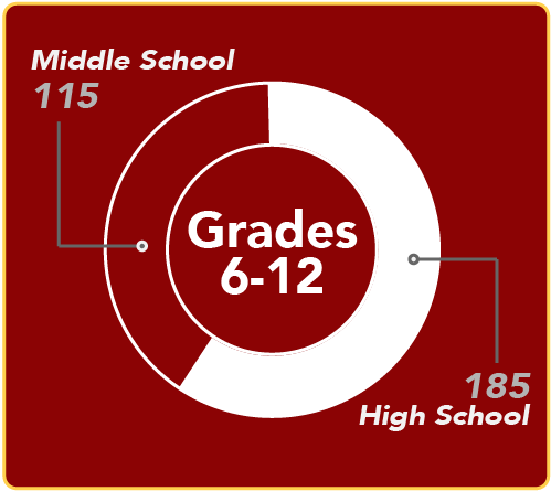 Grades 6-12 Middle School High School