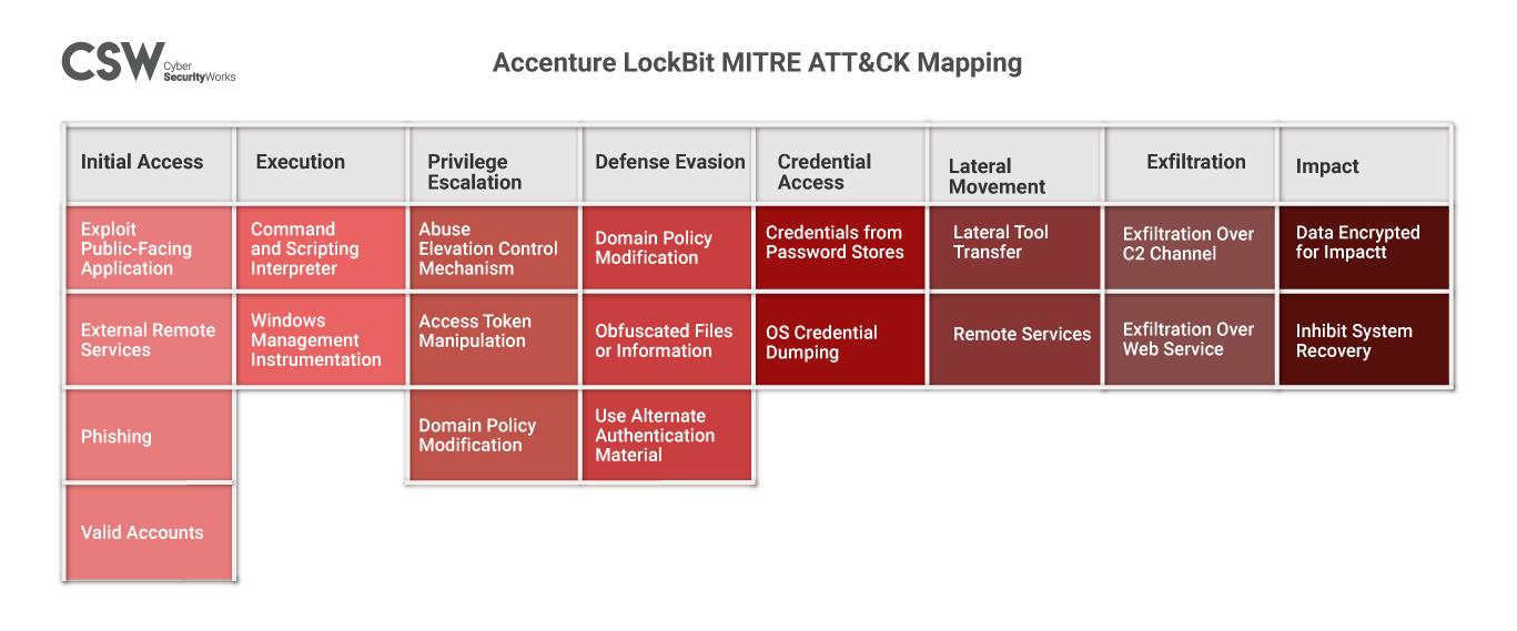 Accenture LockBit MITRE ATT&CK Map