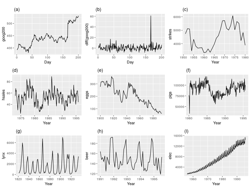 Examples of Time Series Data