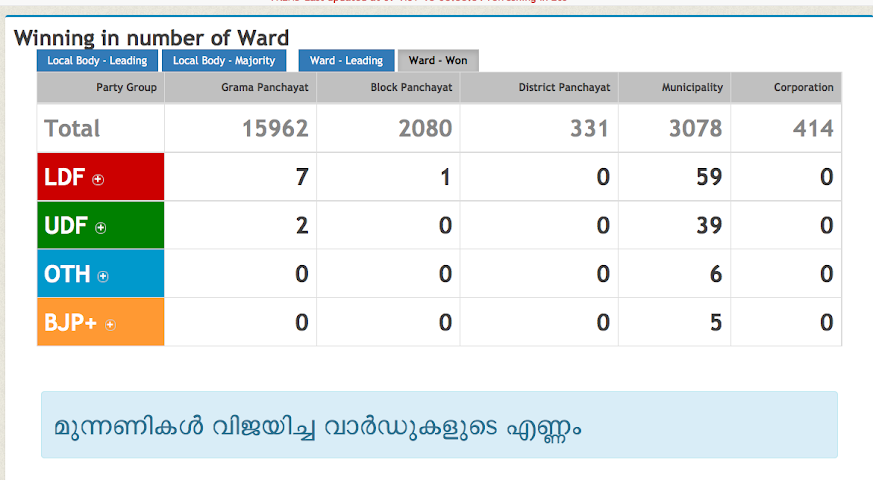 android Kerala Elections Screenshot 1