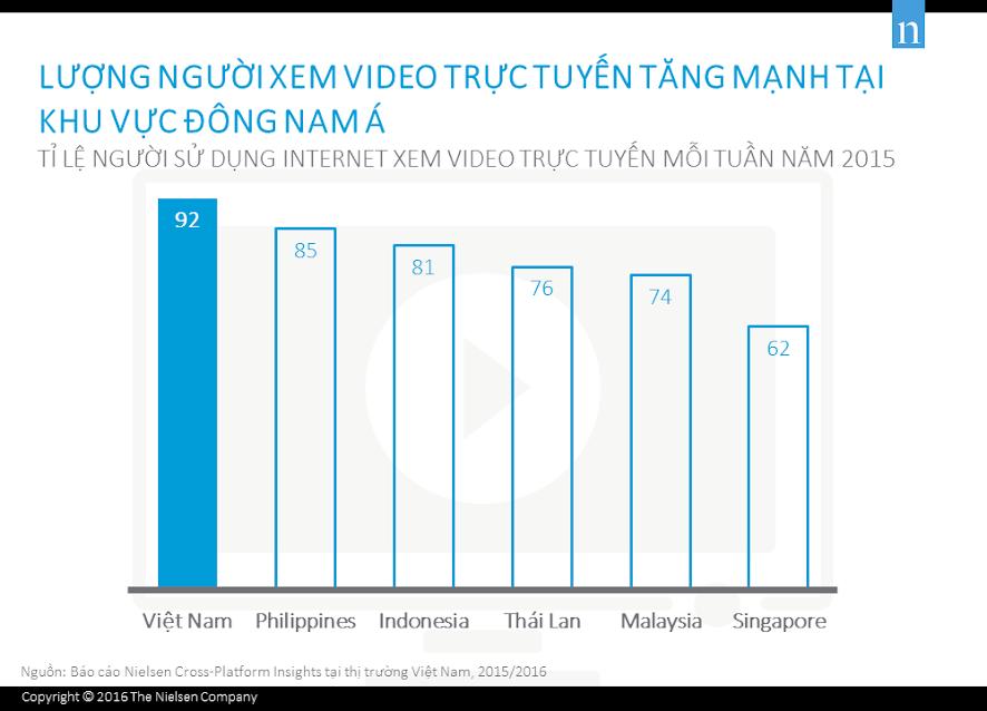 Lượng người xem video trực tuyến tăng mạnh trong khu vực Đông Nam Á