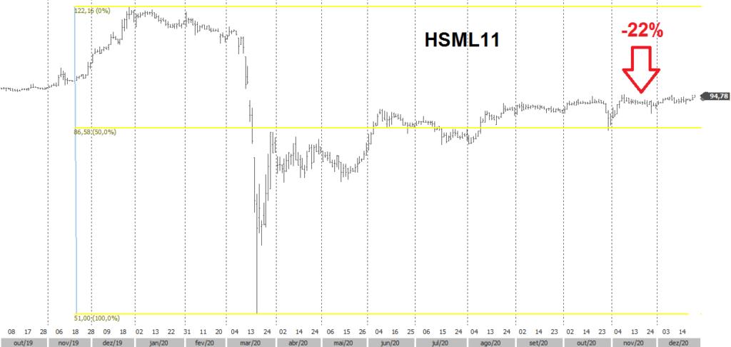 resultado fundo imobiliário, fii, hsml11