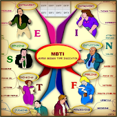 Myers Briggs (MBTI) - Mind Map