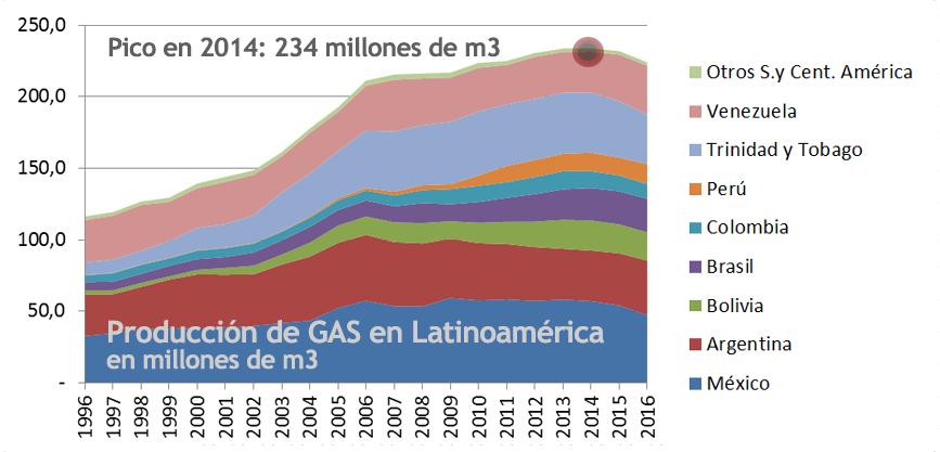 2017 Gráfico 4 gas producción.png
